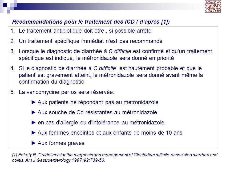 Recommandations pour le traitement des ICD ( d'après [1])